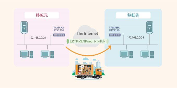L2延伸技術を用いたスムーズな事業拠点の移転
